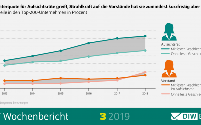 Frauen in Führungspositionen – Managerinnen-Barometer 2019: Die Quote zeigt Wirkung!