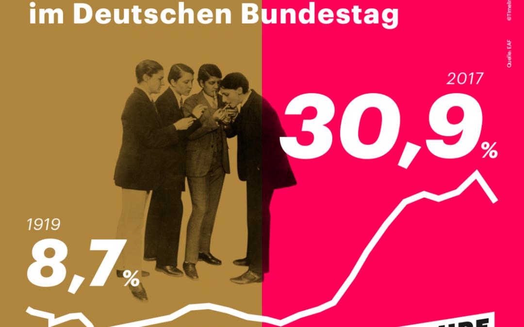 Wir feiern 100 Jahre Frauenwahlrecht: Mehr Frauen in die Parlamente!